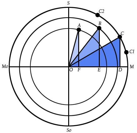 Cyclic Trigonometry